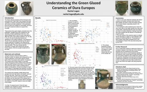 Understanding the green glazed ceramics of Dura Europos